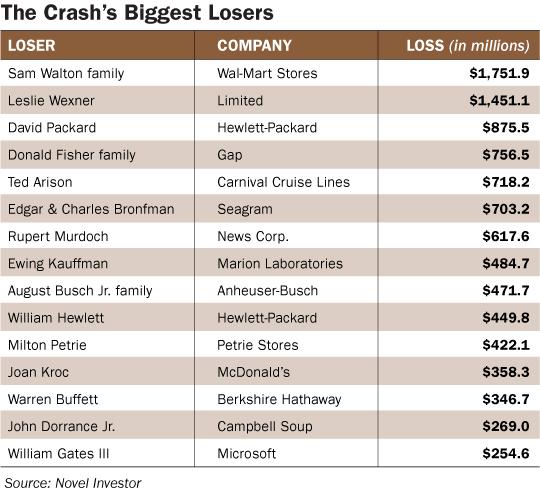 Crash's Biggest Losers