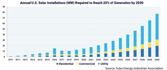 Solar Installation Chart