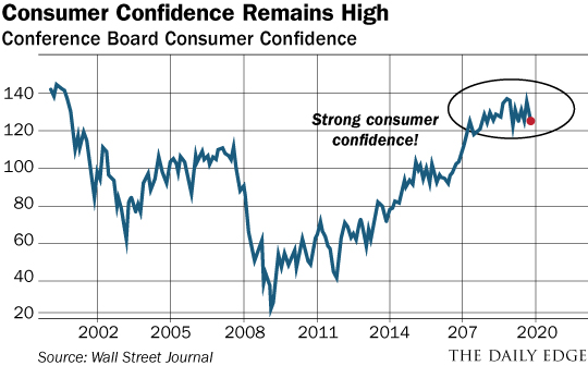 Consumer Confidence Chart