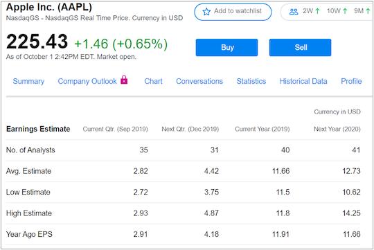 AAPL Stock
