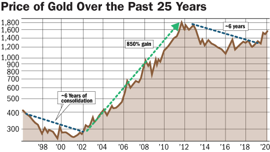 price of gold