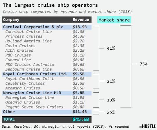 cruise ship operators