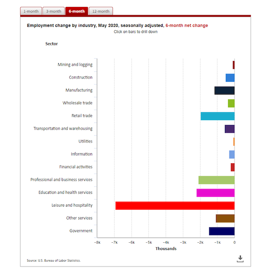 Employment change by industry