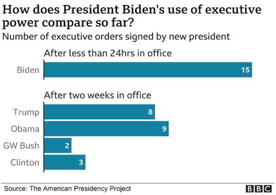 executive urgency
