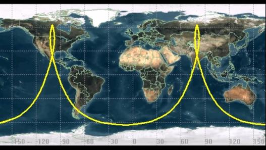 Molniya Orbit