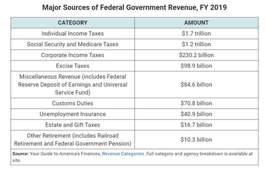 Federal revenue 2019